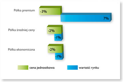 Tendencje na rynku karm dla psa i kota 2013/2008. ©Euromonitor